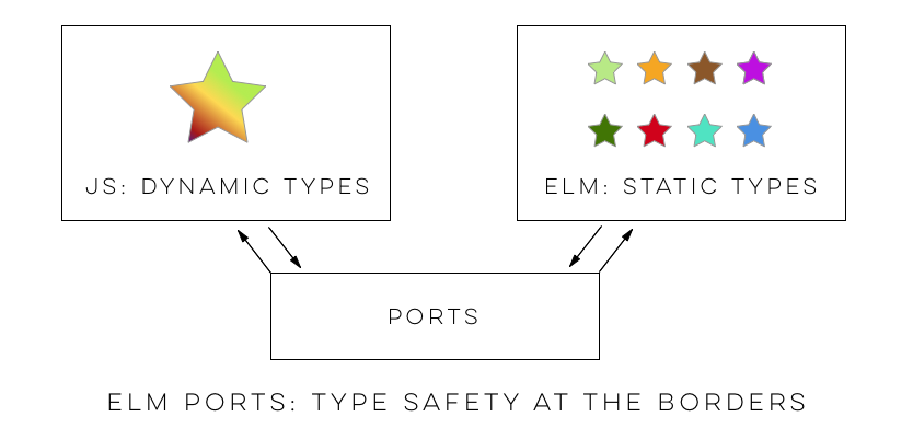 JavaScript interop with Elm: Using Ports to read and parse